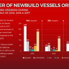 Number of Newbuilding orders drop during H1 2017