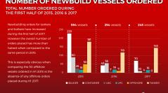 Number of Newbuilding orders drop during H1 2017